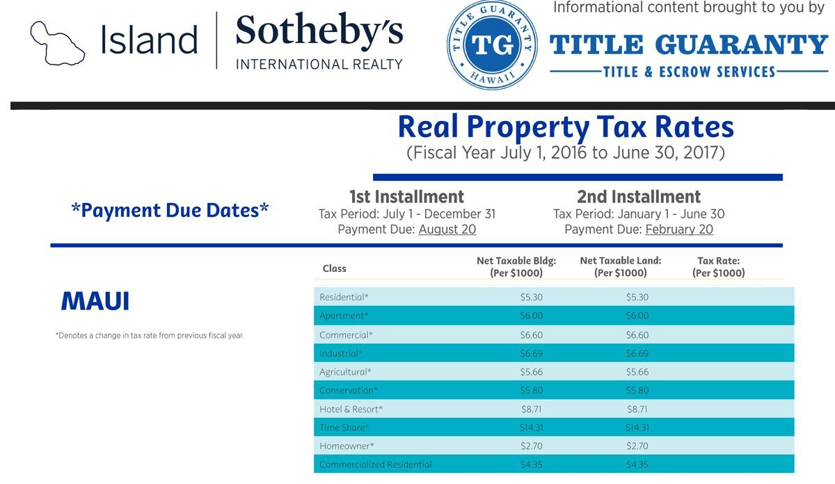 Maui Real Property Tax Rates 2016-17