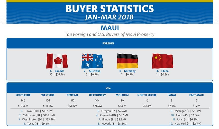 Maui Buyers 2018 Foreign and US